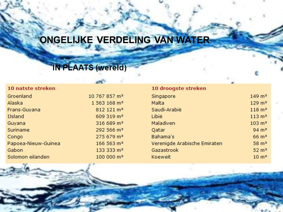 ONGELIJKE VERDELING VAN WATER