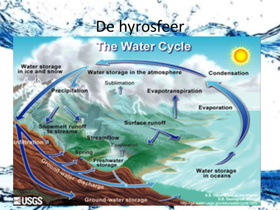 De hyrosfeer De watercyclus