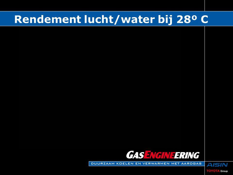 Rendement lucht/water bij 28º C