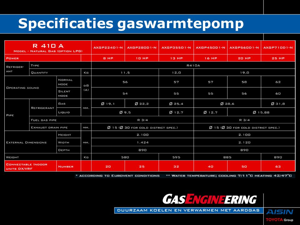 Specificaties gaswarmtepomp