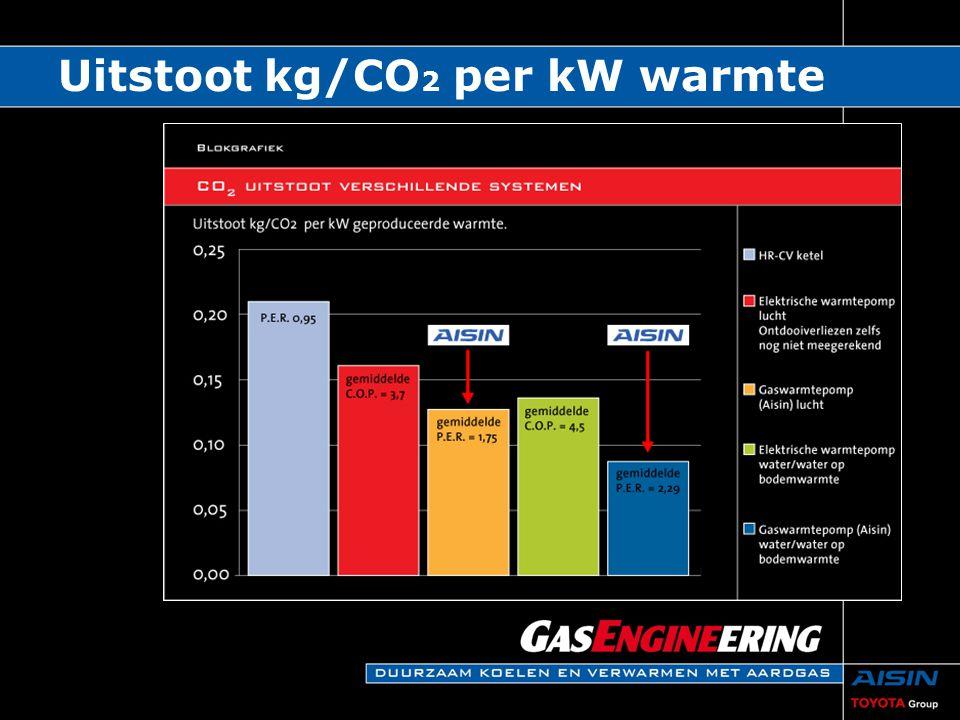Uitstoot kg/CO2 per kW warmte
