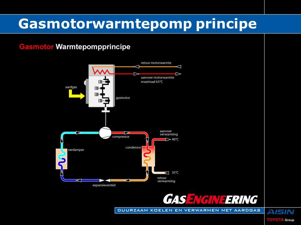 Gasmotorwarmtepomp principe