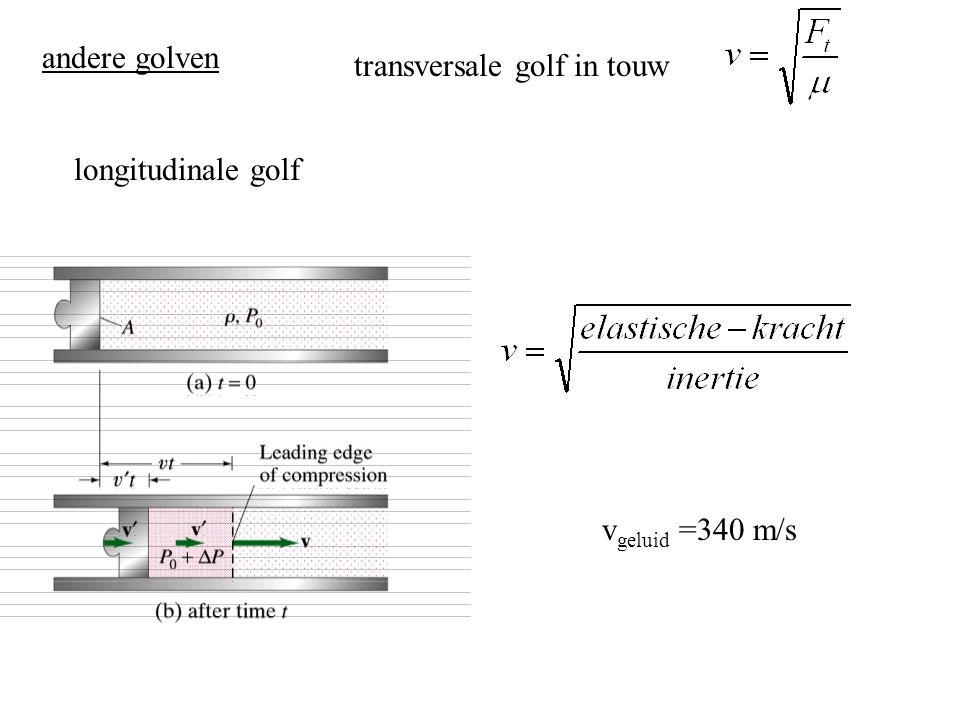 andere golven transversale golf in touw longitudinale golf vgeluid =340 m/s