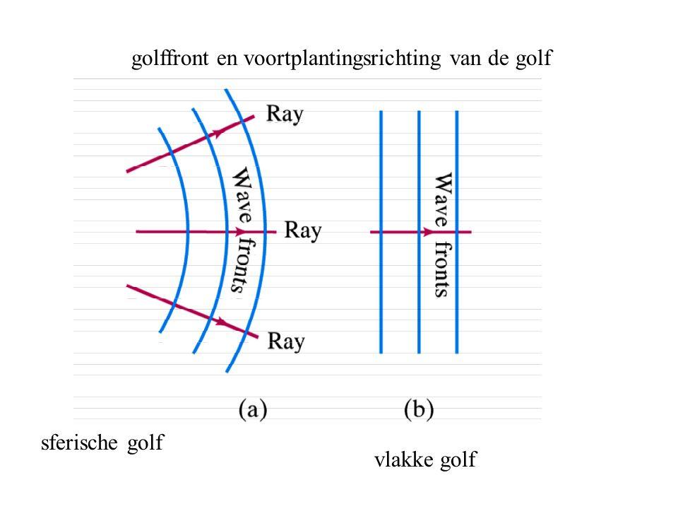 golffront en voortplantingsrichting van de golf