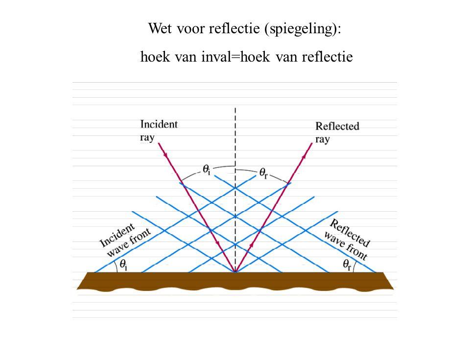 Wet voor reflectie (spiegeling): hoek van inval=hoek van reflectie