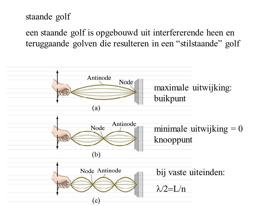 staande golf een staande golf is opgebouwd uit interfererende heen en teruggaande golven die resulteren in een stilstaande golf.