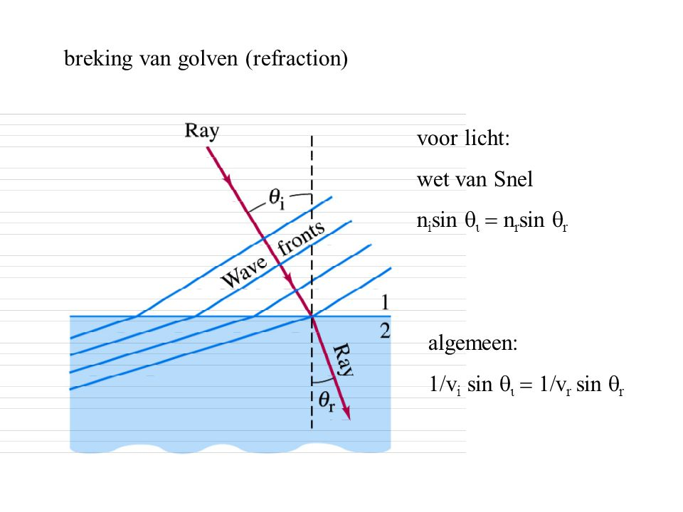breking van golven (refraction)