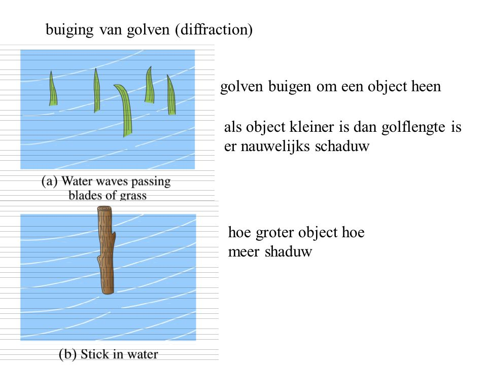 buiging van golven (diffraction)