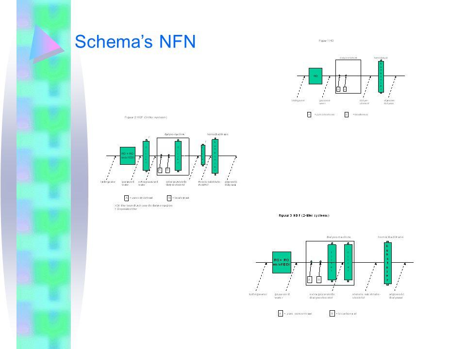 25-3-200425-3-2004 Schema's NFN.