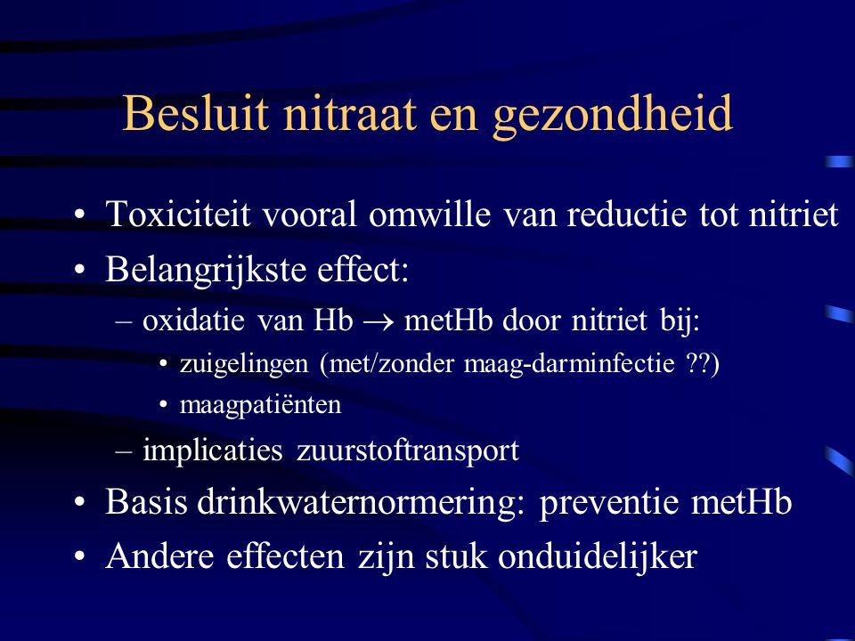 Besluit nitraat en gezondheid