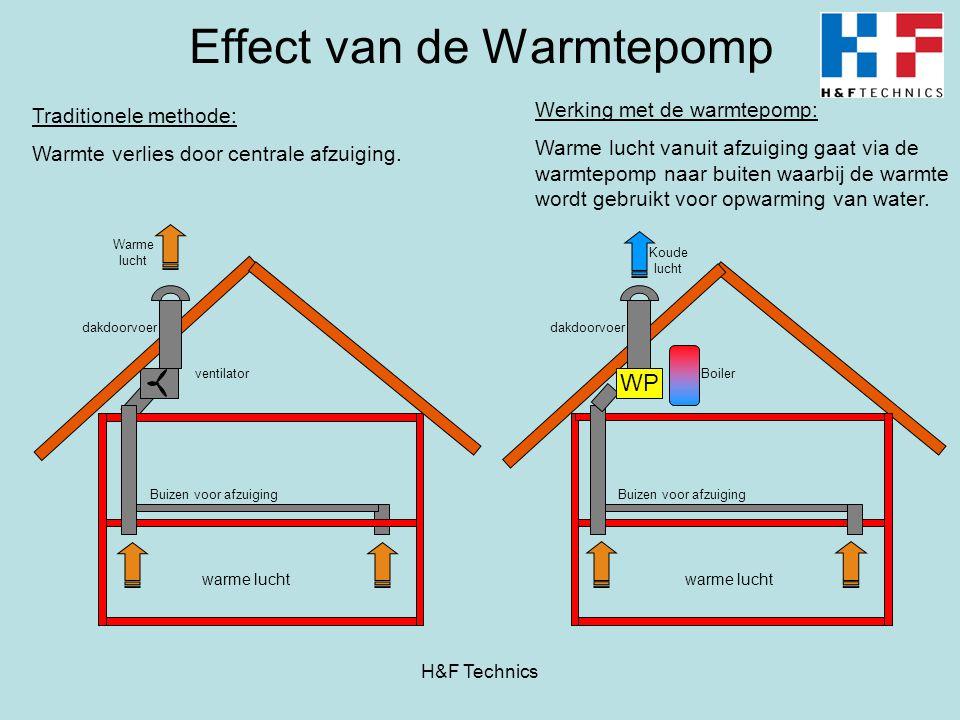 Effect van de Warmtepomp