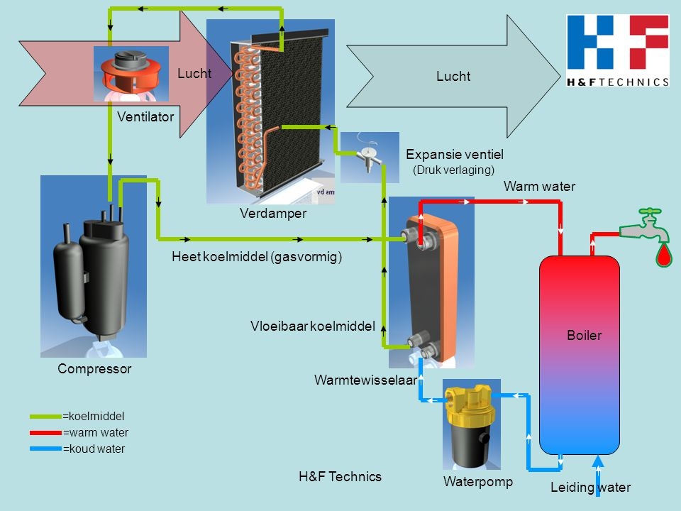 Heet koelmiddel (gasvormig)