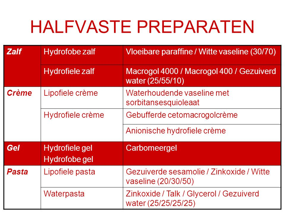 HALFVASTE PREPARATEN Zalf Hydrofobe zalf