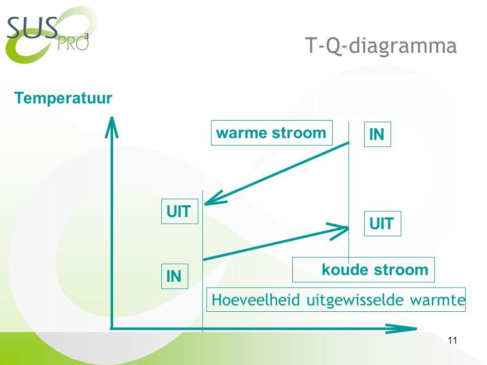 T-Q-diagramma Temperatuur warme stroom IN UIT UIT koude stroom IN
