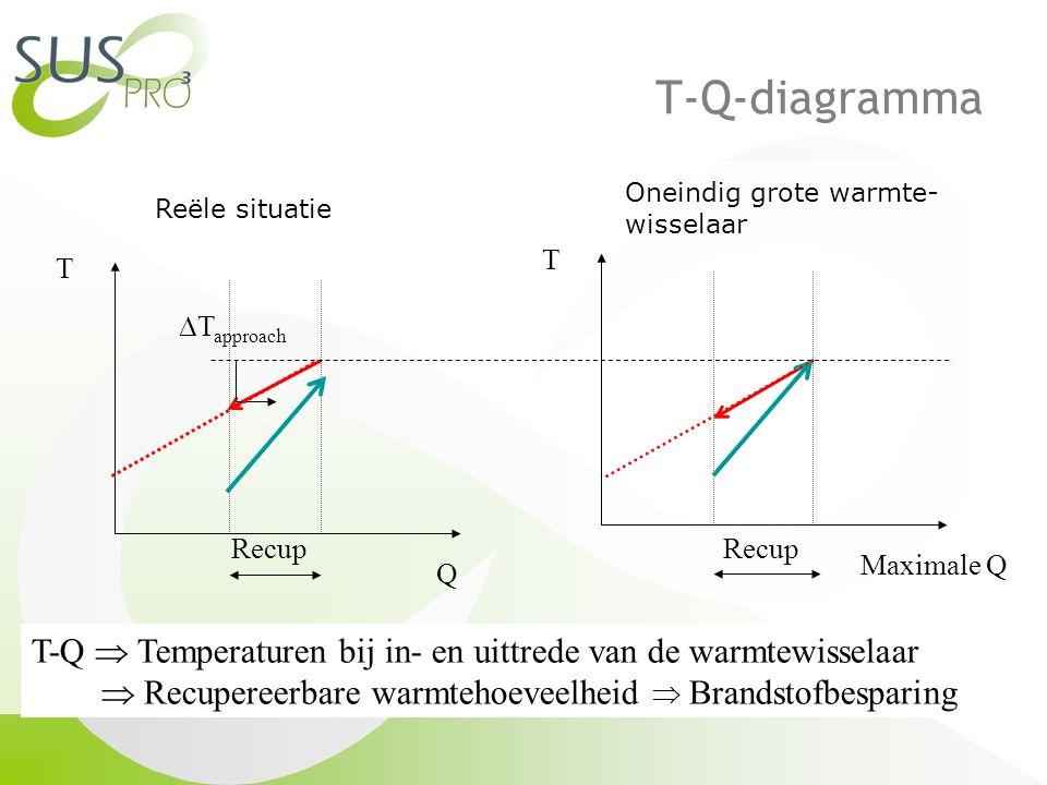 T-Q-diagramma Oneindig grote warmte- wisselaar. Reële situatie. T. T. Recup. DTapproach. Recup.