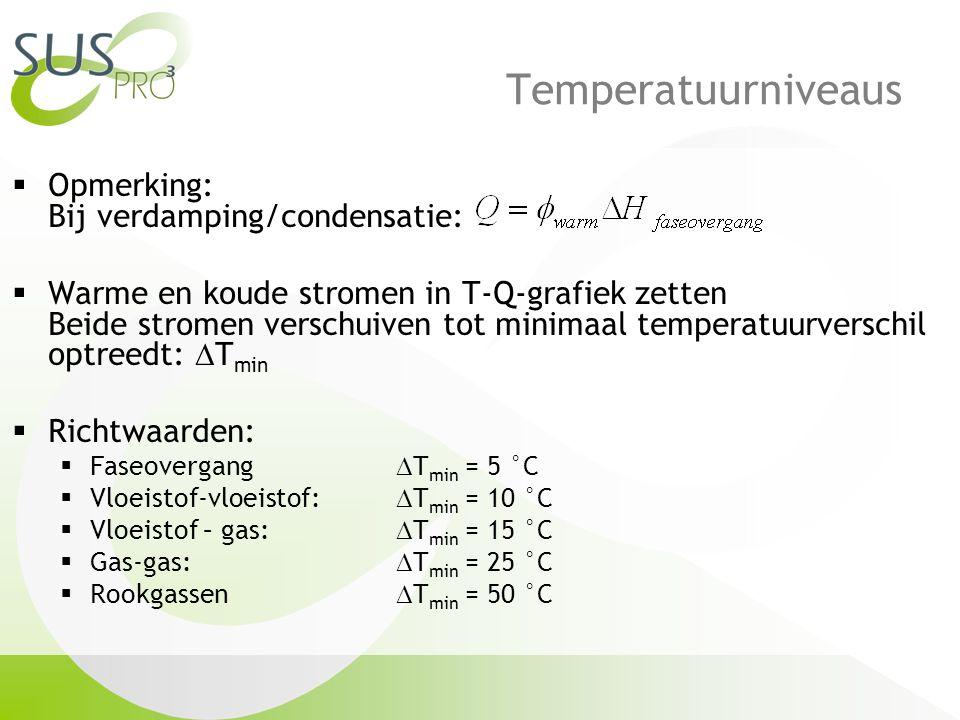 Temperatuurniveaus Opmerking: Bij verdamping/condensatie: