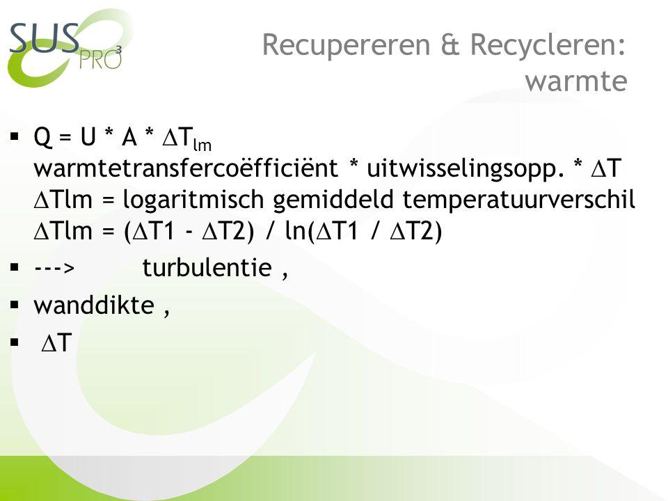 Recupereren & Recycleren: warmte