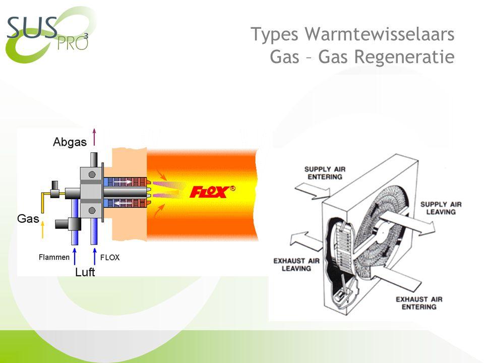 Types Warmtewisselaars Gas – Gas Regeneratie