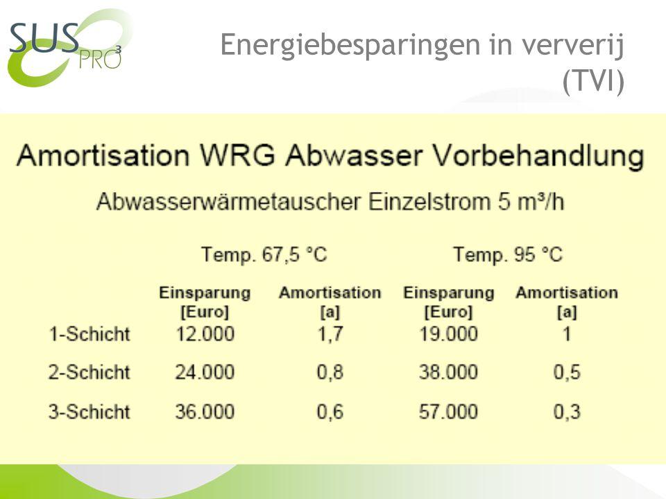 Energiebesparingen in ververij (TVI)