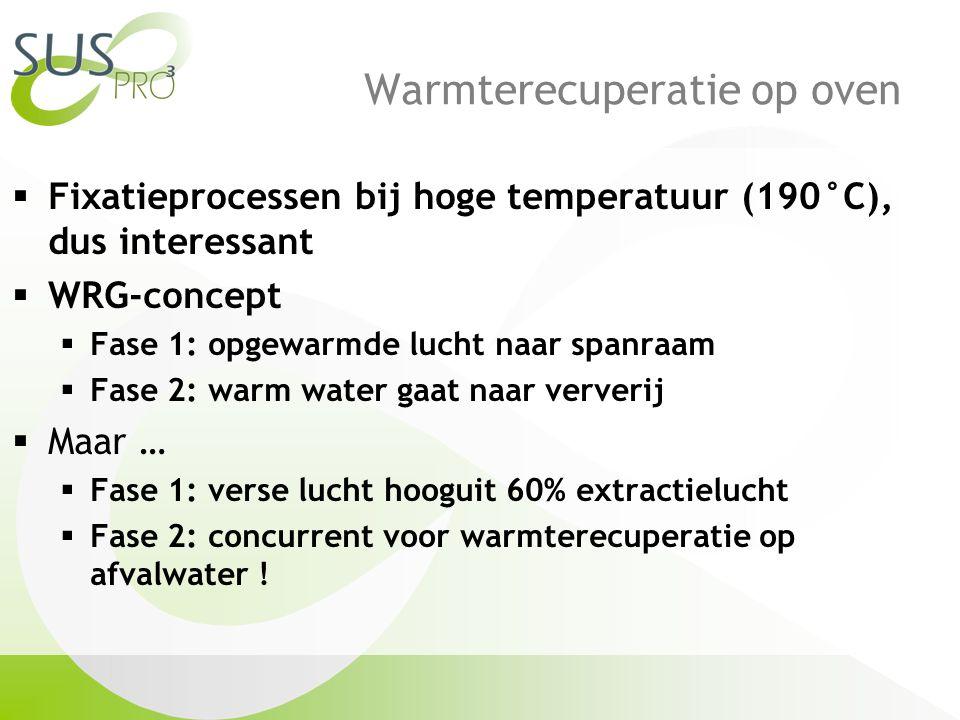 Warmterecuperatie op oven