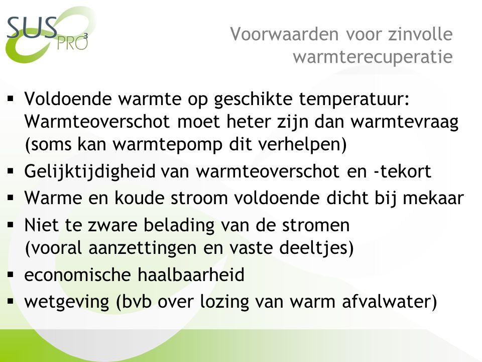 Voorwaarden voor zinvolle warmterecuperatie