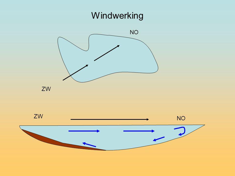 Windwerking NO ZW ZW NO