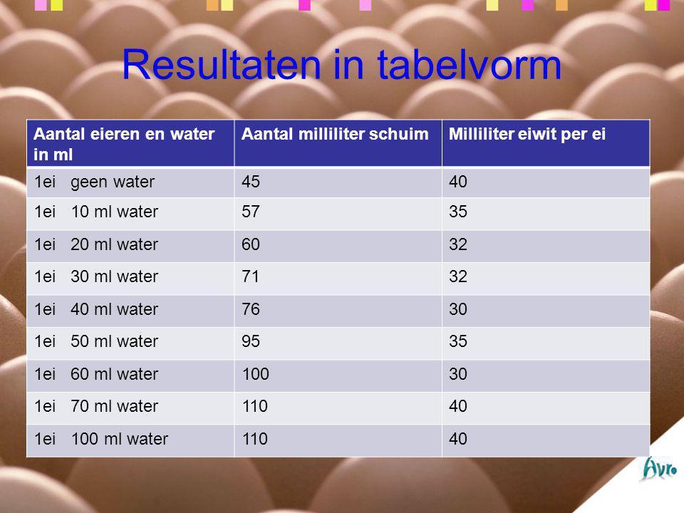 Resultaten in tabelvorm