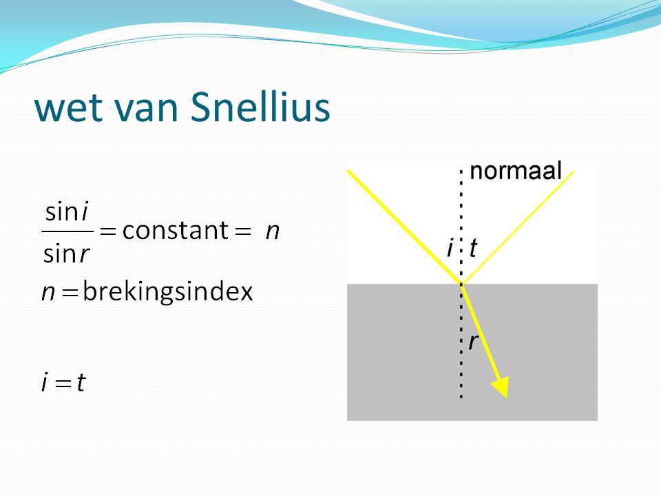 wet van Snellius