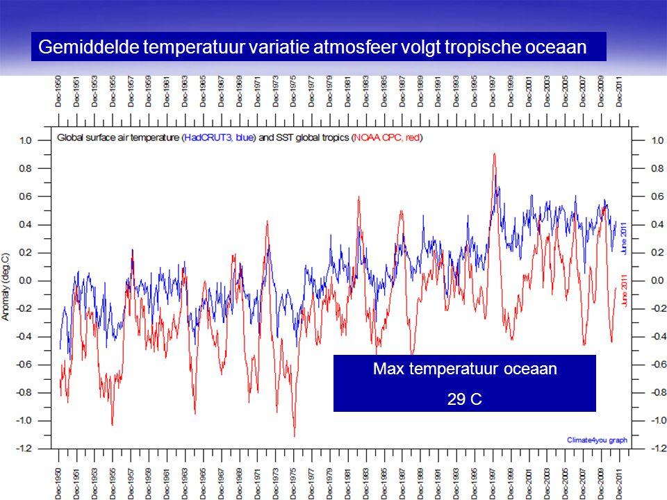 Max temperatuur oceaan