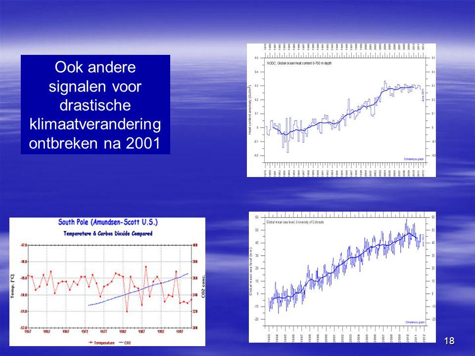 Ook andere signalen voor drastische klimaatverandering ontbreken na 2001