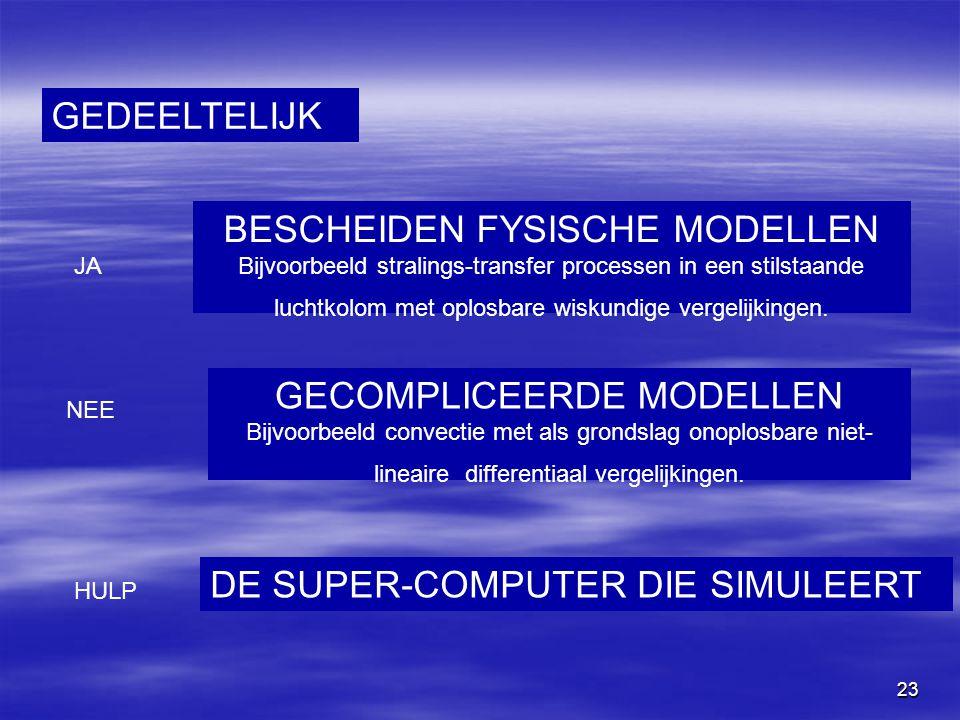 DE SUPER-COMPUTER DIE SIMULEERT