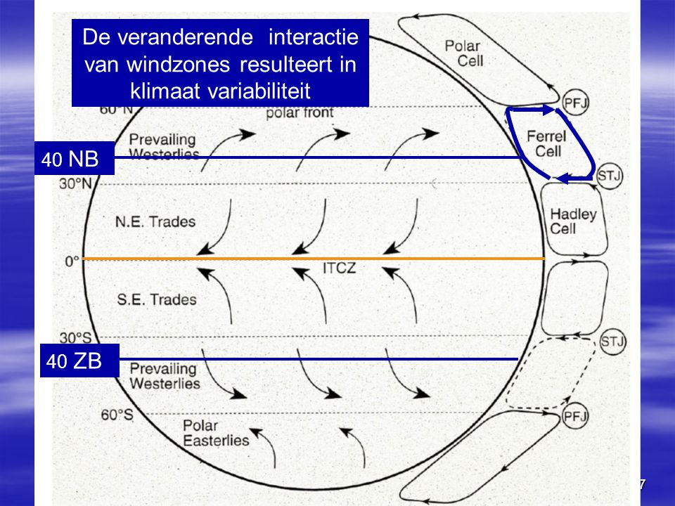 De veranderende interactie van windzones resulteert in klimaat variabiliteit