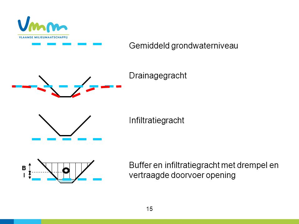 Gemiddeld grondwaterniveau
