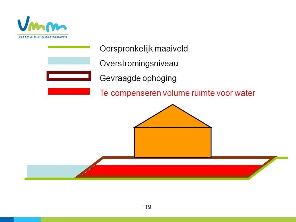 Oorspronkelijk maaiveld Overstromingsniveau Gevraagde ophoging