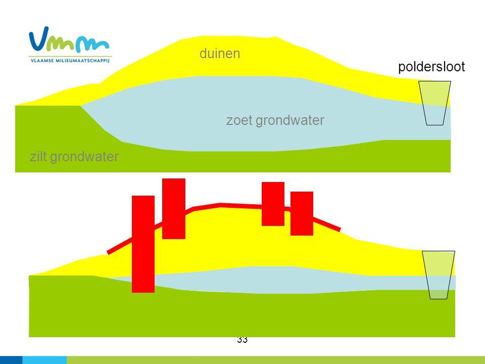 duinen poldersloot zoet grondwater zilt grondwater 33