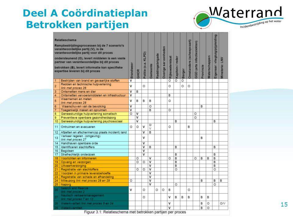 Deel A Coördinatieplan Betrokken partijen