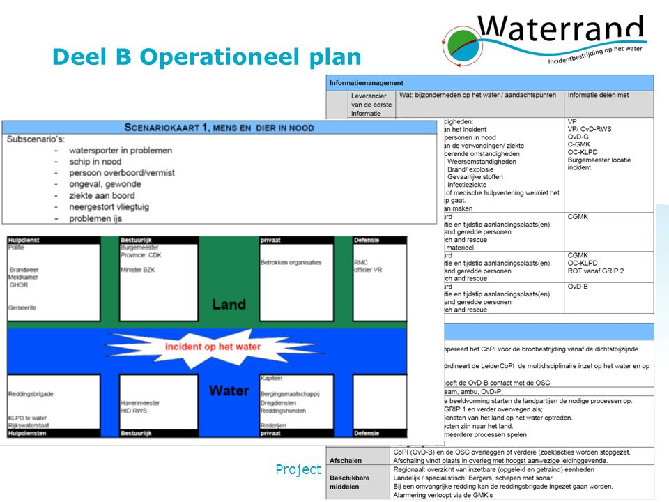 Deel B Operationeel plan