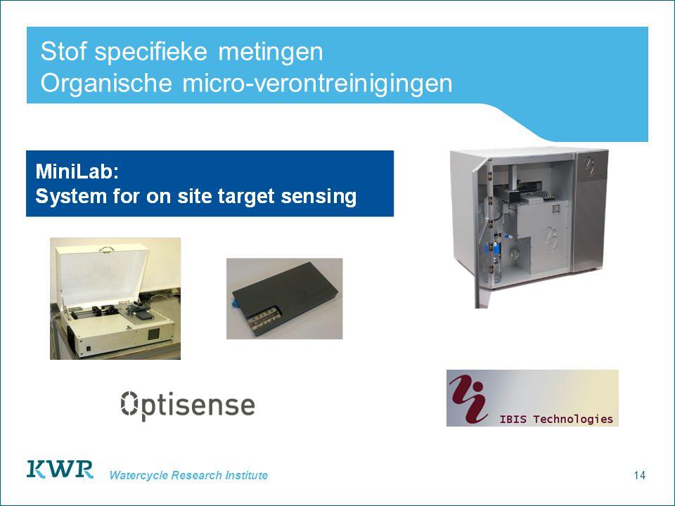 Stof specifieke metingen Organische micro-verontreinigingen