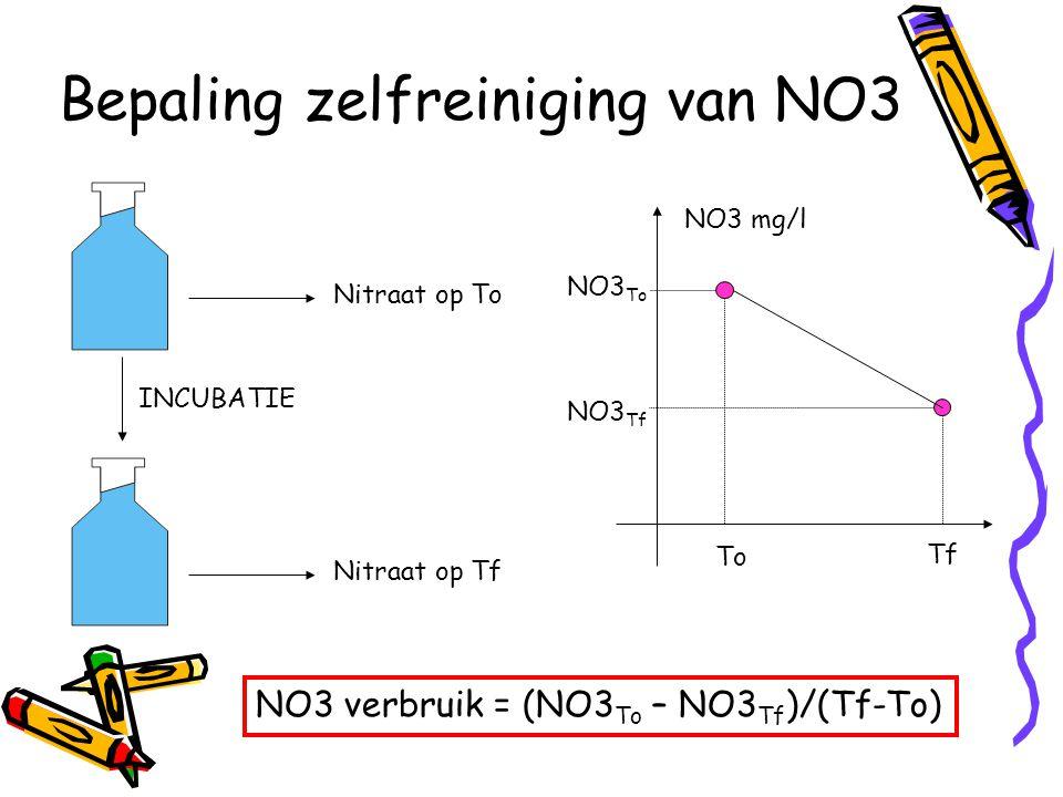Bepaling zelfreiniging van NO3