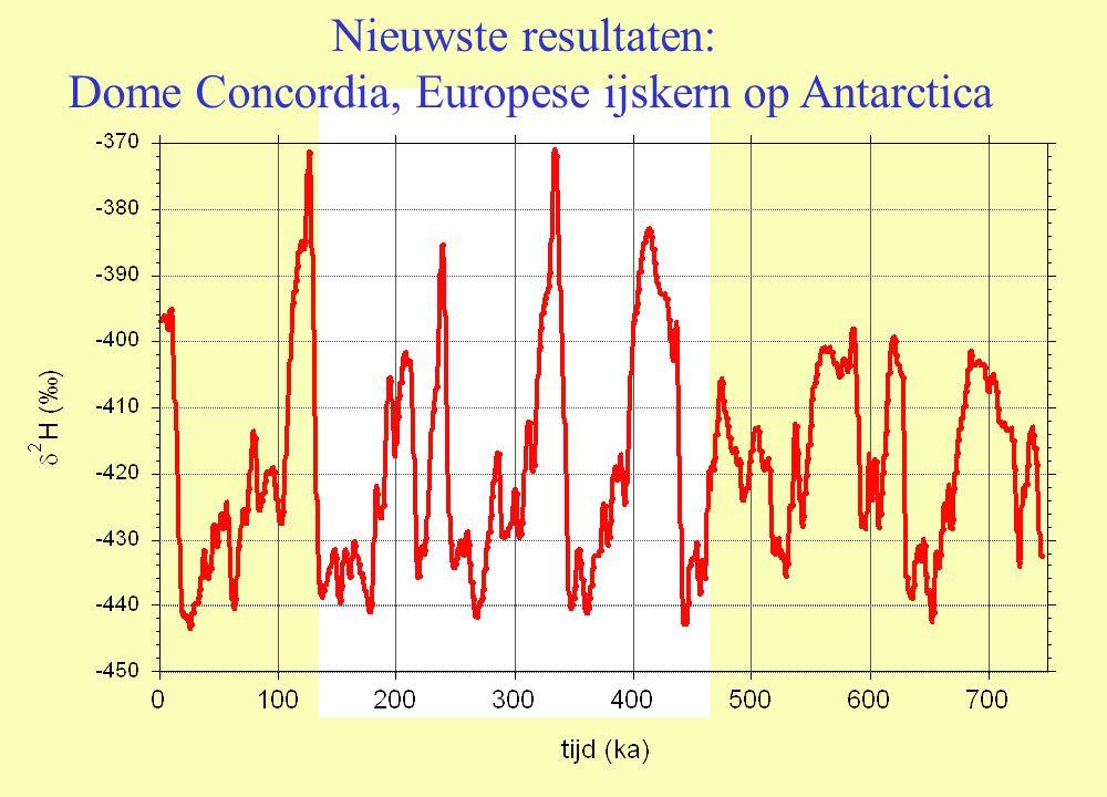 Dome Concordia, Europese ijskern op Antarctica