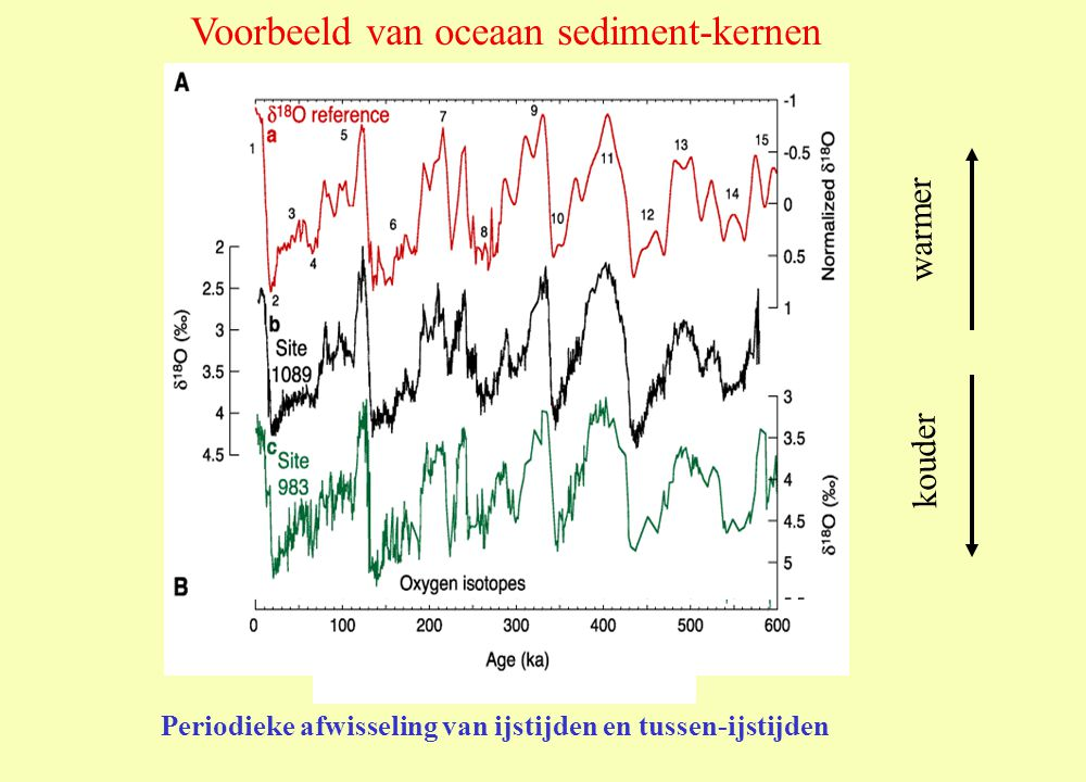 Voorbeeld van oceaan sediment-kernen