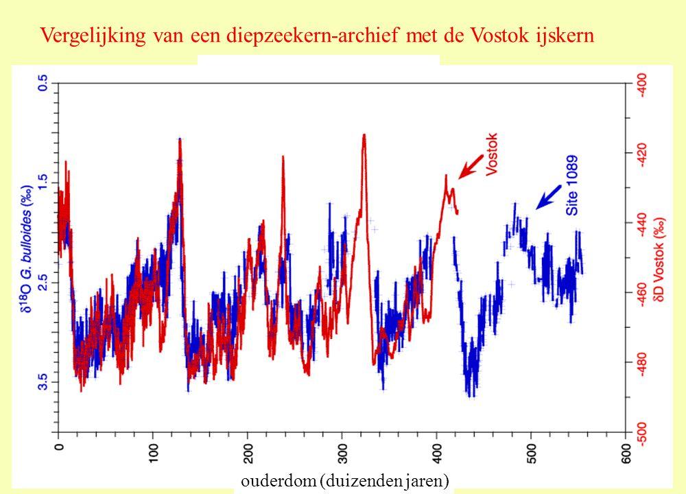 Vergelijking van een diepzeekern-archief met de Vostok ijskern