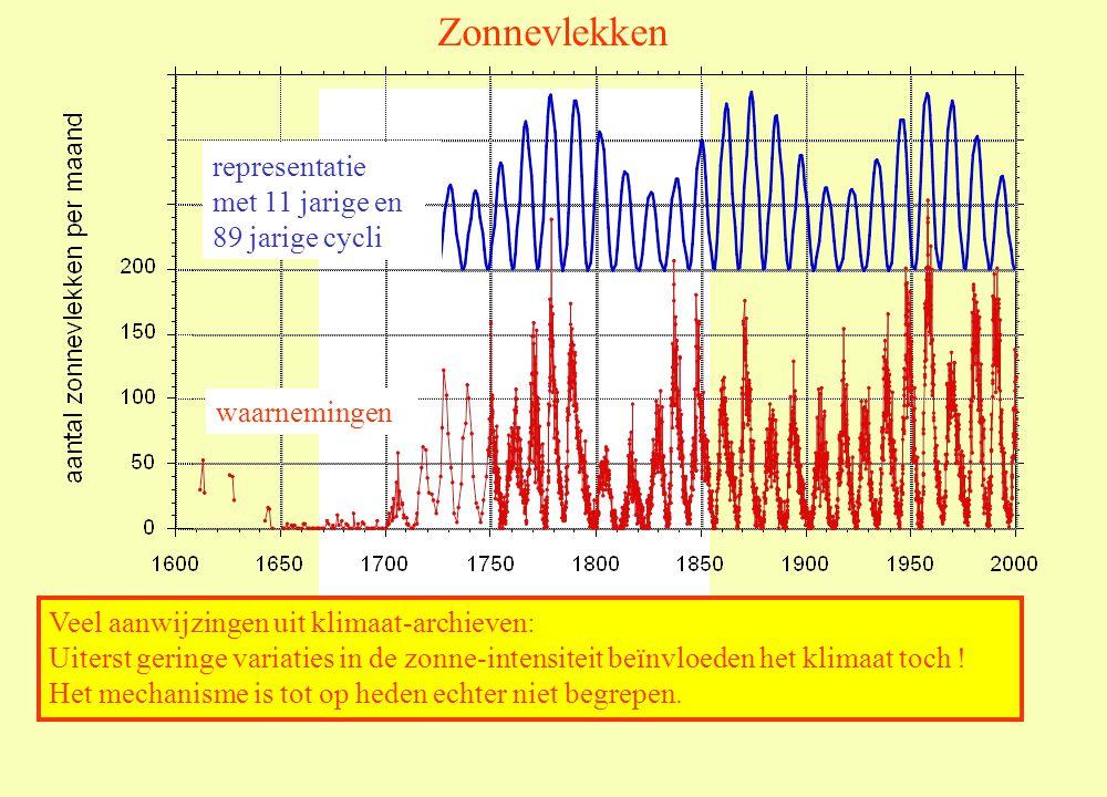 Zonnevlekken representatie met 11 jarige en 89 jarige cycli