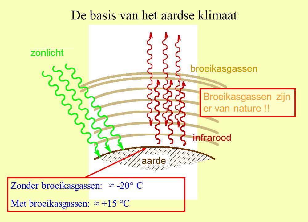 De basis van het aardse klimaat