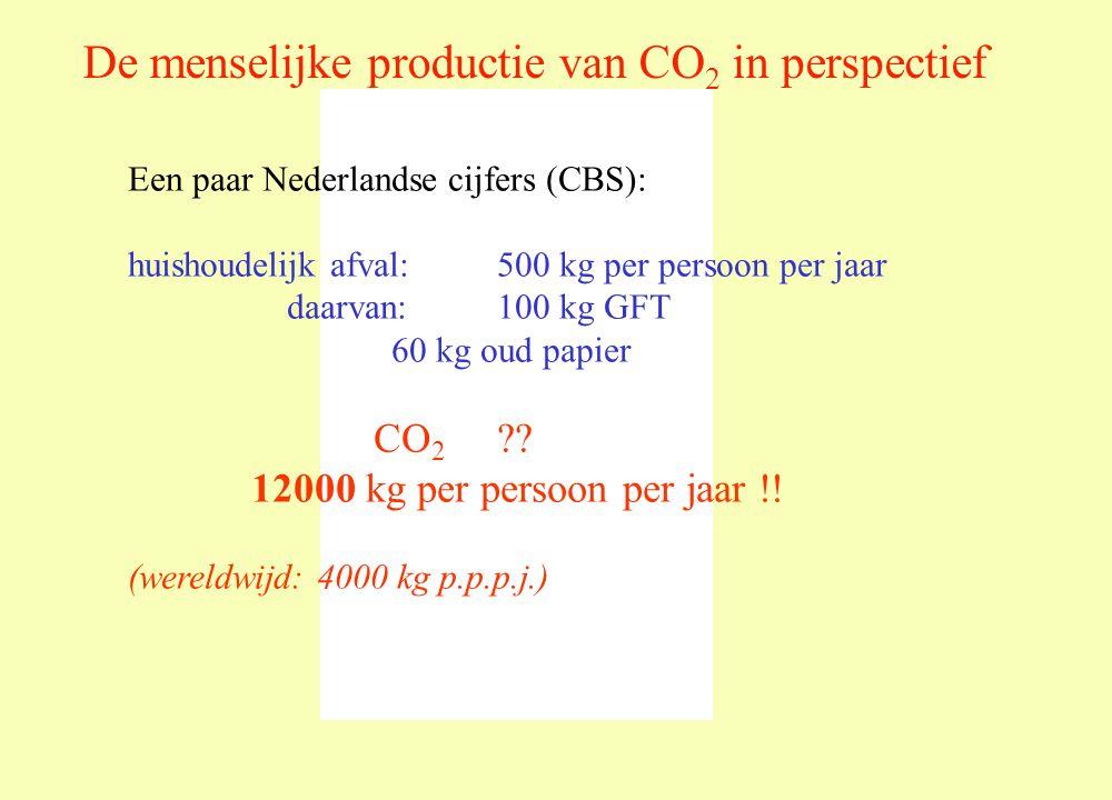 CO2 12000 kg per persoon per jaar !!