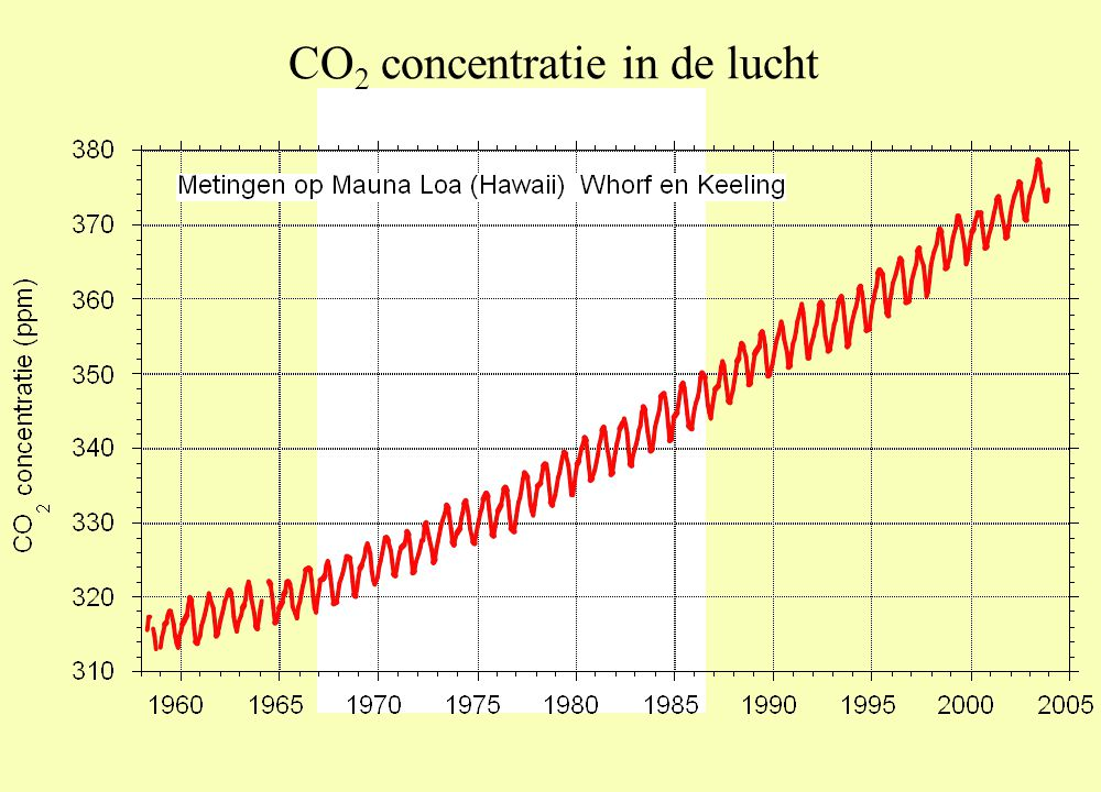 CO2 concentratie in de lucht