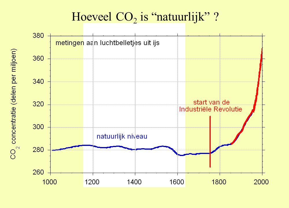 Hoeveel CO2 is natuurlijk