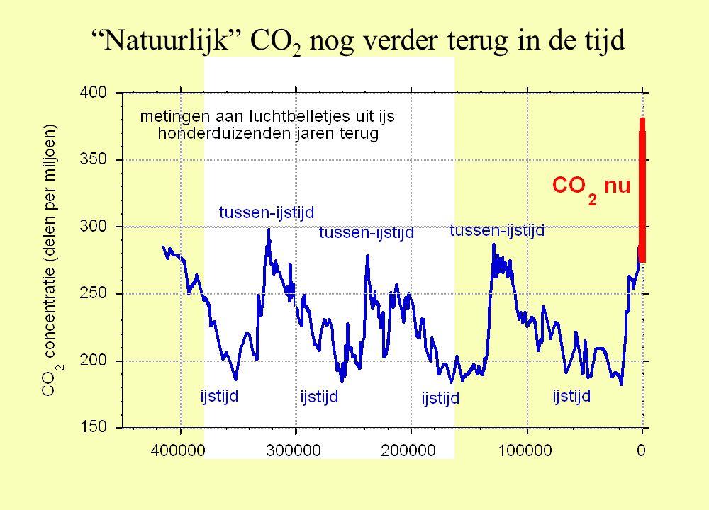 Natuurlijk CO2 nog verder terug in de tijd