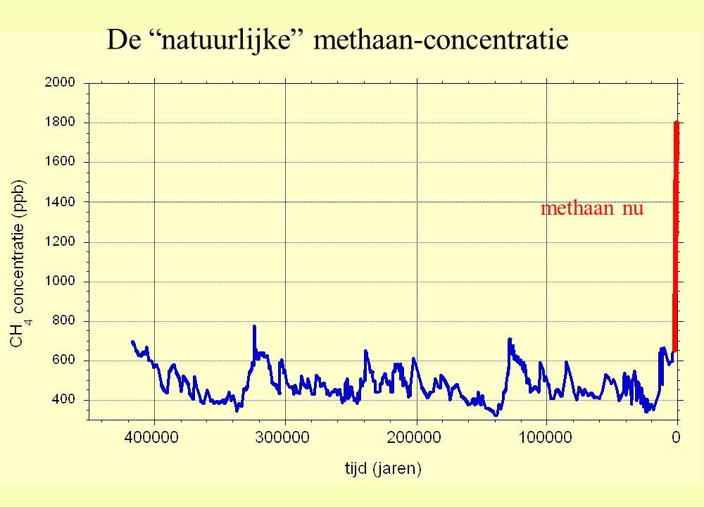 De natuurlijke methaan-concentratie