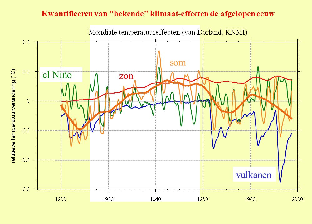 Kwantificeren van bekende klimaat-effecten de afgelopen eeuw